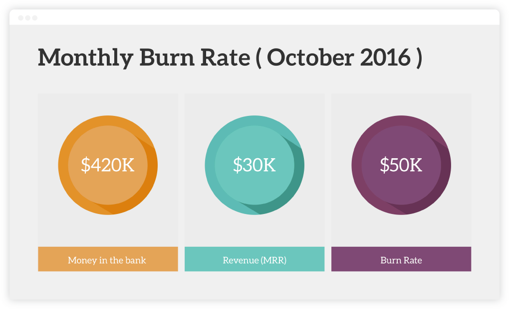 Current Burn Rate - Startup Investor Update